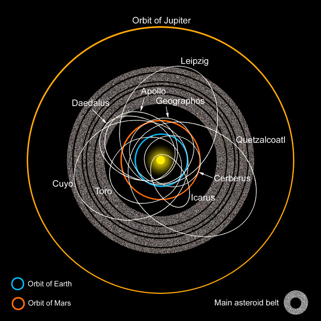 RMR100039S © Stocktrek Images, Inc. Orbits of Earth-Crossing Asteroids