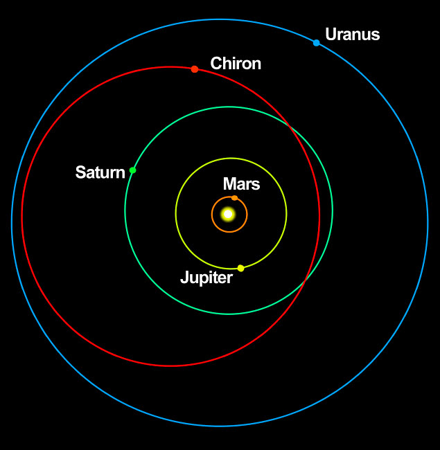 RMR100052S © Stocktrek Images, Inc. A diagram showing the eccentric orbit of Chiron.