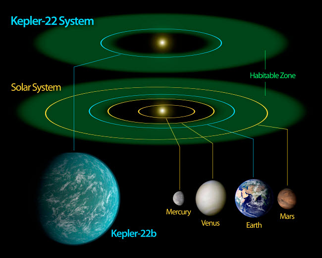STK203720S © Stocktrek Images, Inc. This diagram compares our own solar system to Kepler-22.
